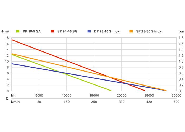 Дренажный насос METABO <nobr>DP18-5SA</nobr>