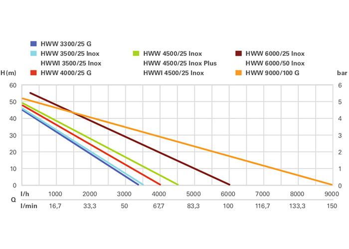 Насосная станция METABO HWW 4500/25 Inox