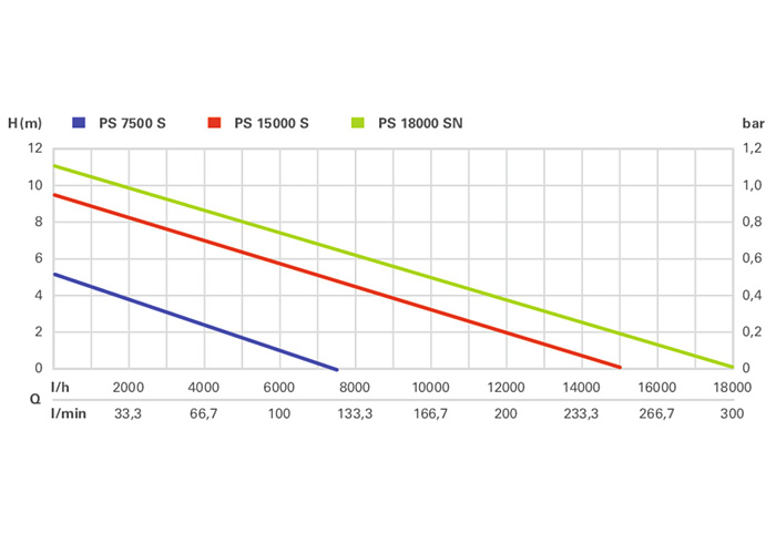 Дренажный насос METABO PS7500S