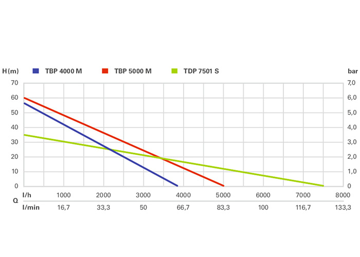Дренажный насос METABO TDP7501S
