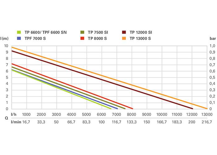 Дренажный насос METABO TP13000S